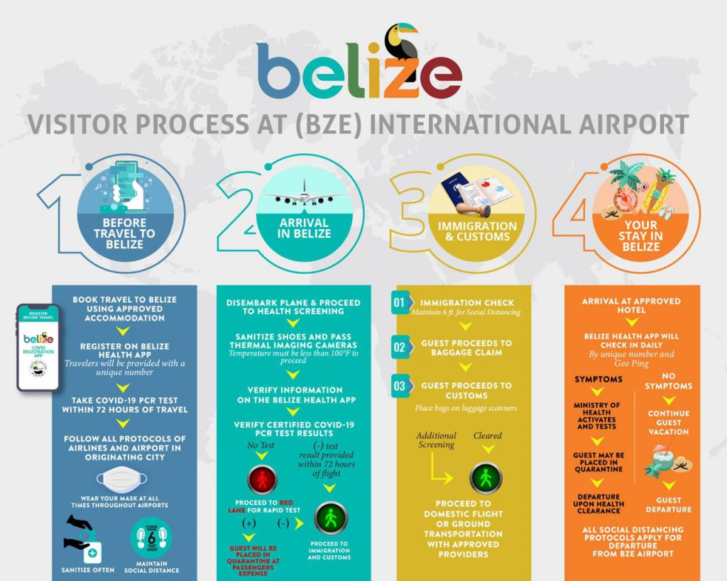 visitor process before visiting belize